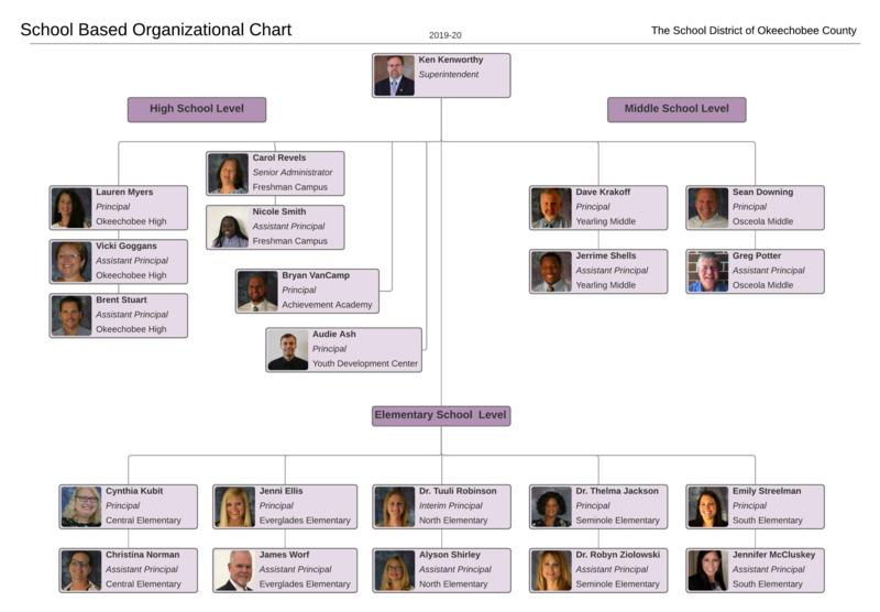 OCSB School Based 2019-2020 Org Chart